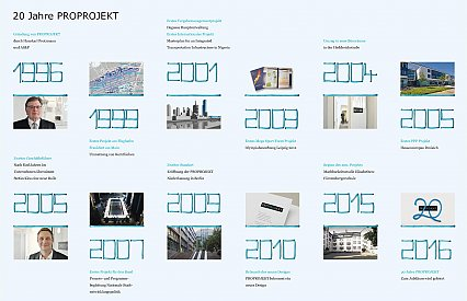 20th anniversary of PROPROJEKT – Download our commemorative publication